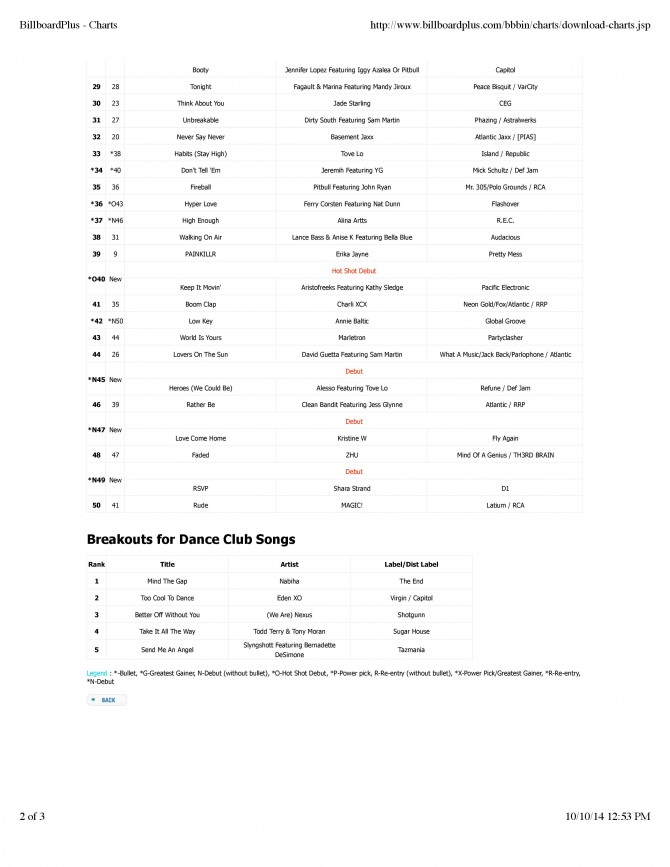 10.25_Billboard_Hot_Dance_Club_Play_chart-page-002